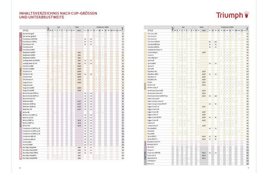 Kataloge: Darstellung einer Doppelseite mit Tabellen